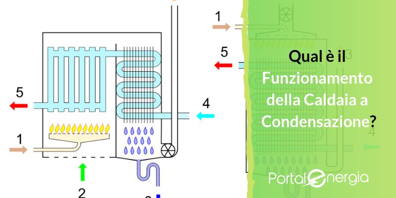 Qual è il Funzionamento della Caldaia a Condensazione? Ecco Tutti i Passaggi